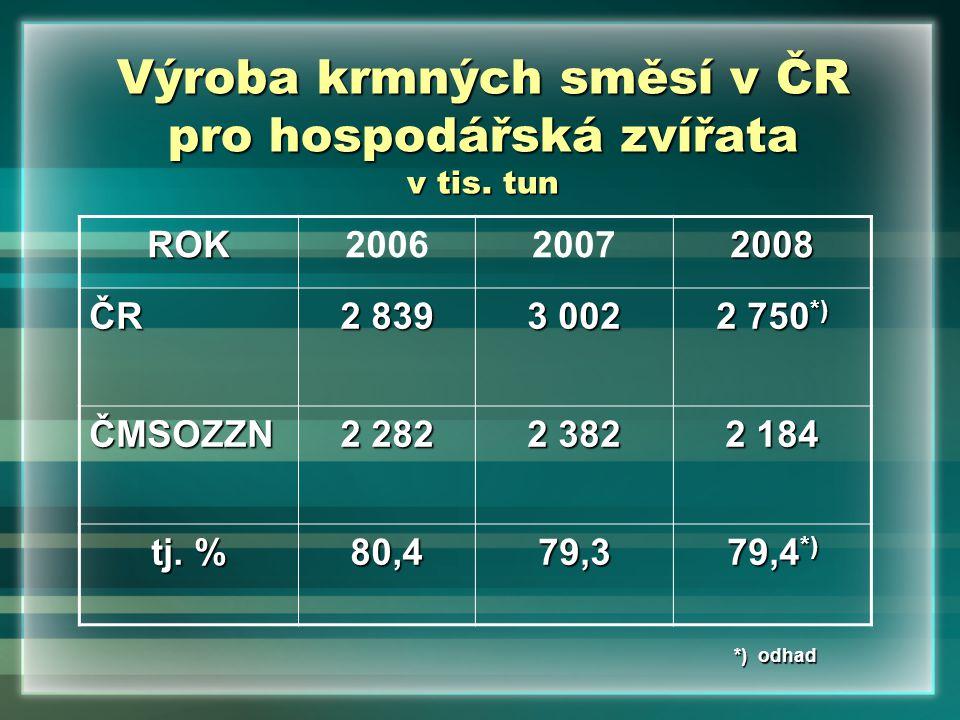 Výroba krmných směsí v ČR pro hospodářská zvířata v tis. tun ROK200620072008 ČR 2 839 3 002 2 750 *) ČMSOZZN 2 282 2 382 2 184 tj. % 80,479,3 79,4 *)