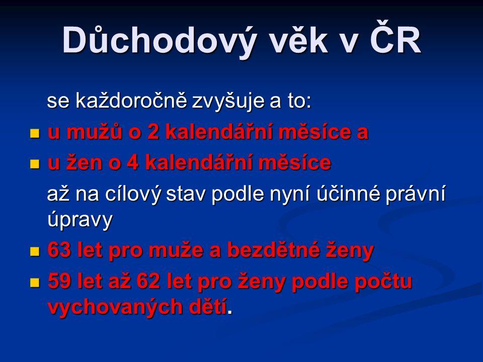 Důchodový věk v ČR se každoročně zvyšuje a to: se každoročně zvyšuje a to:  u mužů o 2 kalendářní měsíce a  u žen o 4 kalendářní měsíce až na cílový