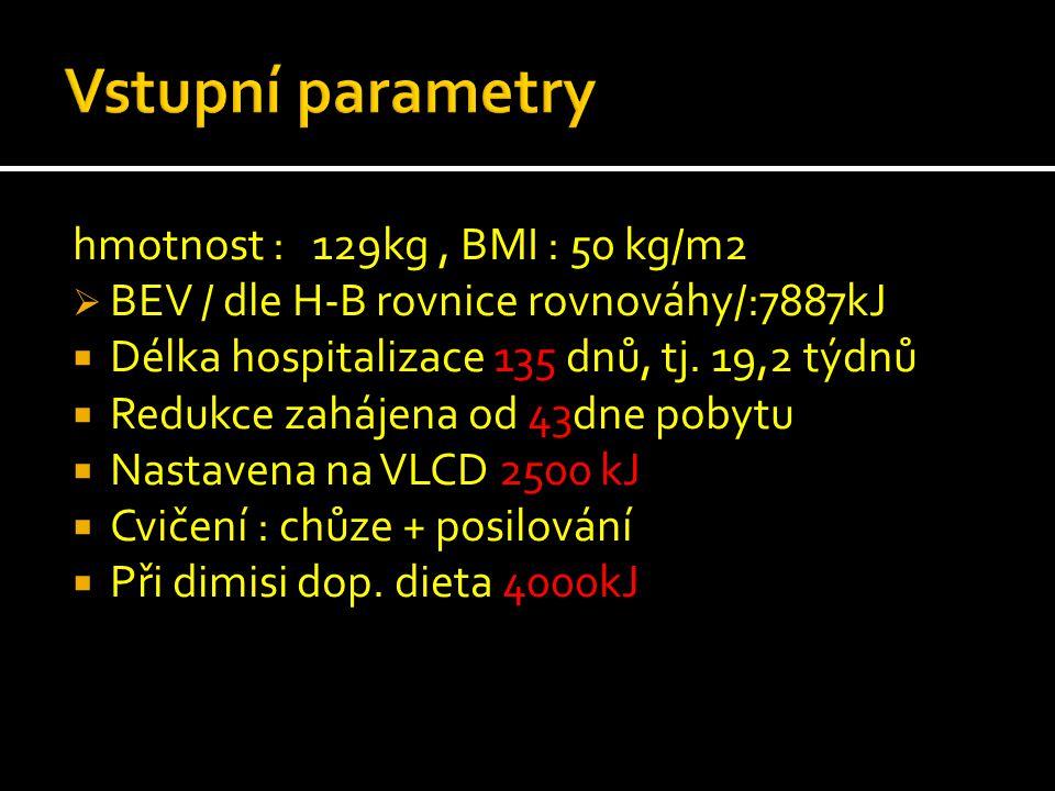 hmotnost : 129kg, BMI : 50 kg/m2  BEV / dle H-B rovnice rovnováhy/:7887kJ  Délka hospitalizace 135 dnů, tj. 19,2 týdnů  Redukce zahájena od 43dne p