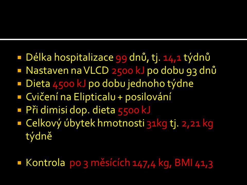  Délka hospitalizace 99 dnů, tj. 14,1 týdnů  Nastaven na VLCD 2500 kJ po dobu 93 dnů  Dieta 4500 kJ po dobu jednoho týdne  Cvičení na Elipticalu +