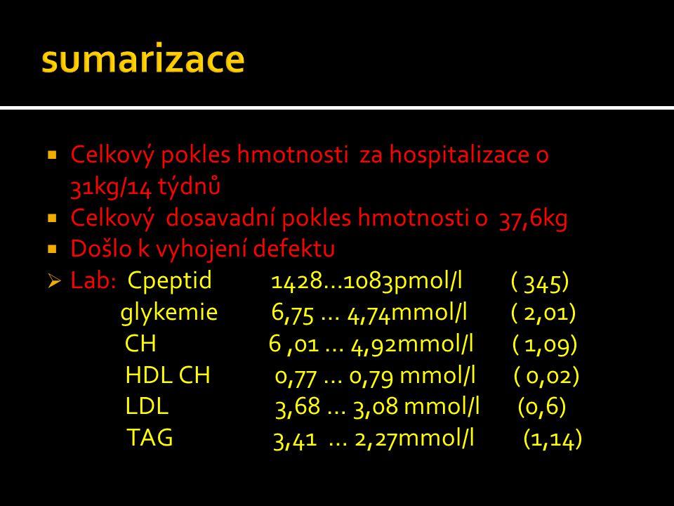  Celkový pokles hmotnosti za hospitalizace o 31kg/14 týdnů  Celkový dosavadní pokles hmotnosti o 37,6kg  Došlo k vyhojení defektu  Lab: Cpeptid 14