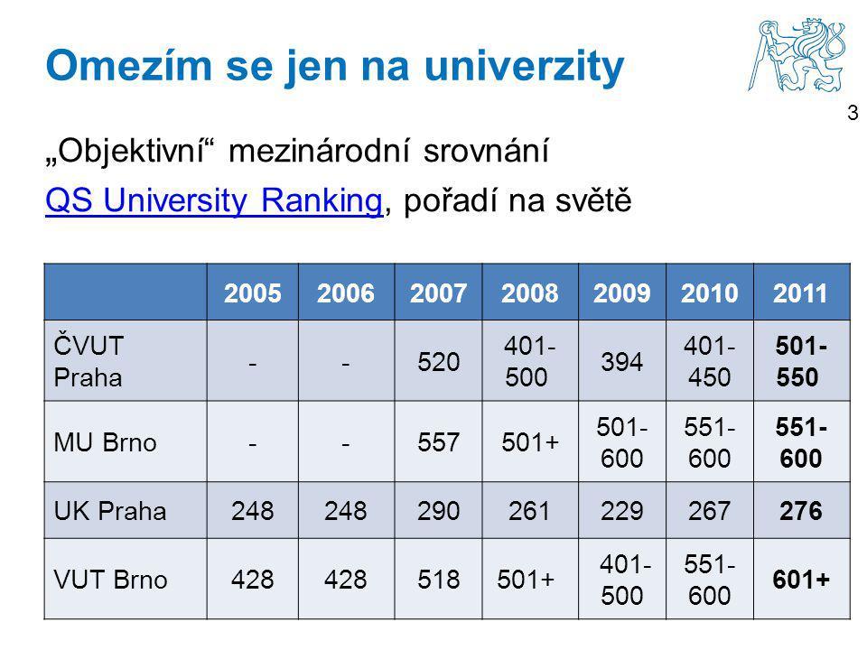 """3 Omezím se jen na univerzity """" Objektivní mezinárodní srovnání QS University RankingQS University Ranking, pořadí na světě 2005200620072008200920102011 ČVUT Praha --520 401- 500 394 401- 450 501- 550 MU Brno--557501+ 501- 600 551- 600 UK Praha248 290261229267276 VUT Brno428 518501+ 401- 500 551- 600 601+"""