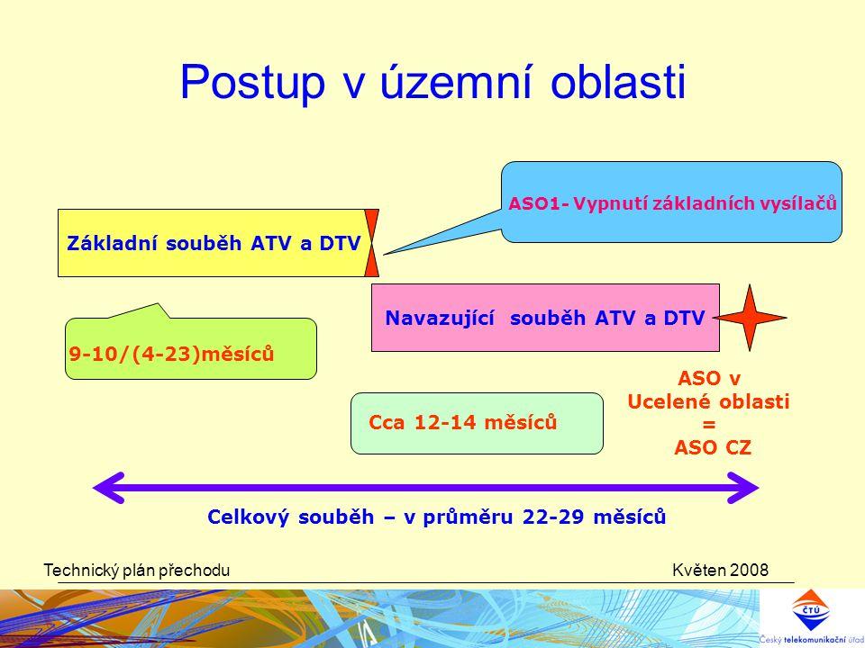 Květen 2008Technický plán přechodu Postup v územní oblasti Základní souběh ATV a DTV 9-10/(4-23)měsíců ASO1- Vypnutí základních vysílačů Navazující so
