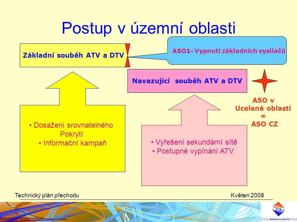 Květen 2008Technický plán přechodu Postup v územní oblasti Základní souběh ATV a DTV ASO1- Vypnutí základních vysílačů Navazující souběh ATV a DTV ASO