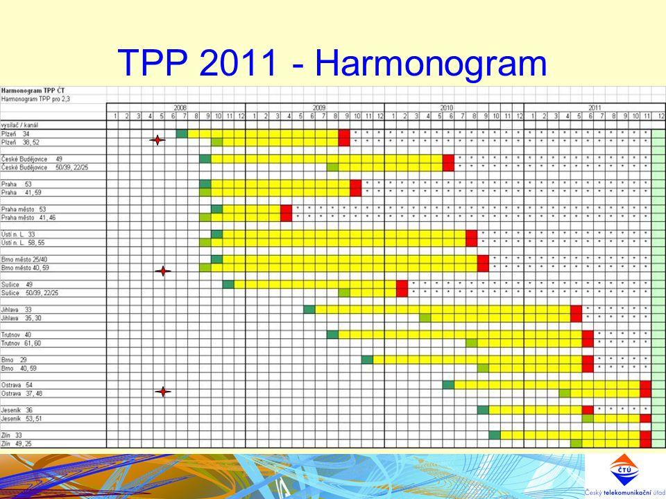 Květen 2008Technický plán přechodu TPP 2011 - Harmonogram