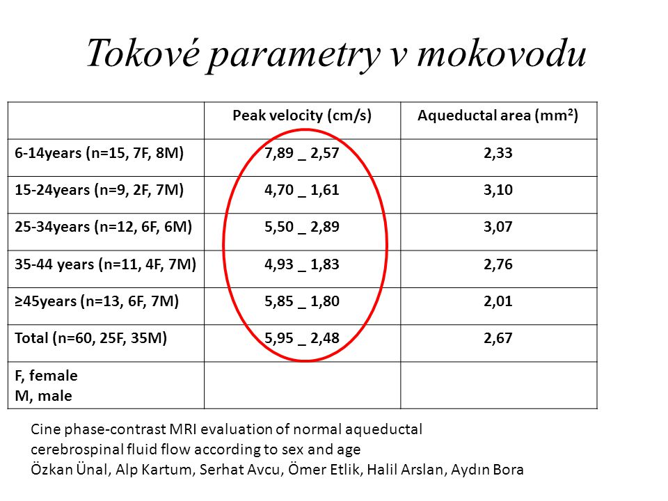 Tokové parametry v mokovodu Cine phase-contrast MRI evaluation of normal aqueductal cerebrospinal fluid flow according to sex and age Özkan Ünal, Alp Kartum, Serhat Avcu, Ömer Etlik, Halil Arslan, Aydın Bora Peak velocity (cm/s)Aqueductal area (mm 2 ) 6-14years (n=15, 7F, 8M)7,89 _ 2,572,33 15-24years (n=9, 2F, 7M)4,70 _ 1,613,10 25-34years (n=12, 6F, 6M)5,50 _ 2,893,07 35-44 years (n=11, 4F, 7M)4,93 _ 1,832,76 ≥45years (n=13, 6F, 7M)5,85 _ 1,802,01 Total (n=60, 25F, 35M)5,95 _ 2,482,67 F, female M, male