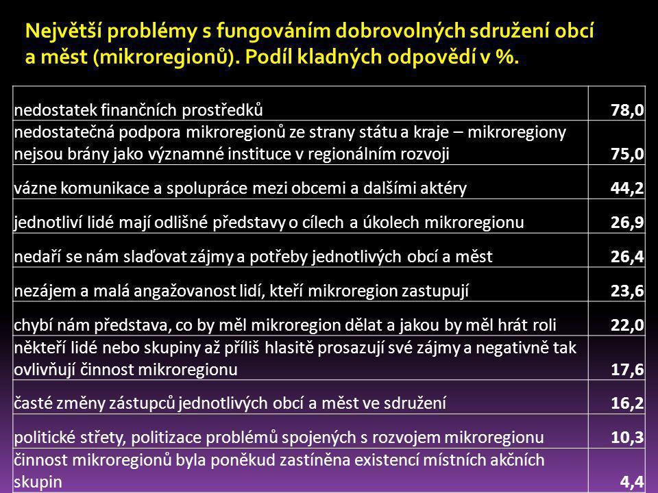 nedostatek finančních prostředků78,0 nedostatečná podpora mikroregionů ze strany státu a kraje – mikroregiony nejsou brány jako významné instituce v r
