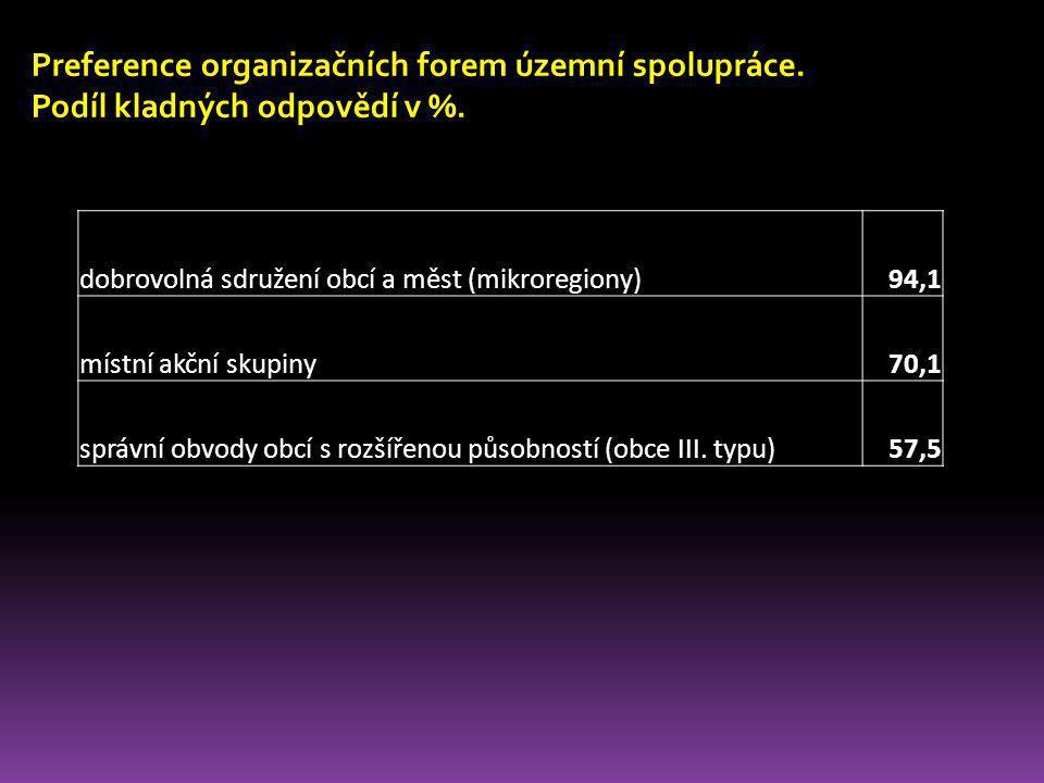 Preference organizačních forem územní spolupráce. Podíl kladných odpovědí v %. dobrovolná sdružení obcí a měst (mikroregiony)94,1 místní akční skupiny