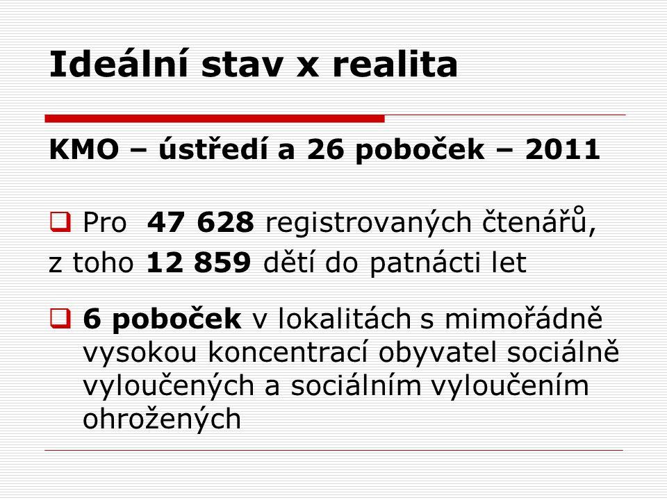 Ideální stav x realita KMO – ústředí a 26 poboček – 2011  Pro 47 628 registrovaných čtenářů, z toho 12 859 dětí do patnácti let  6 poboček v lokalit