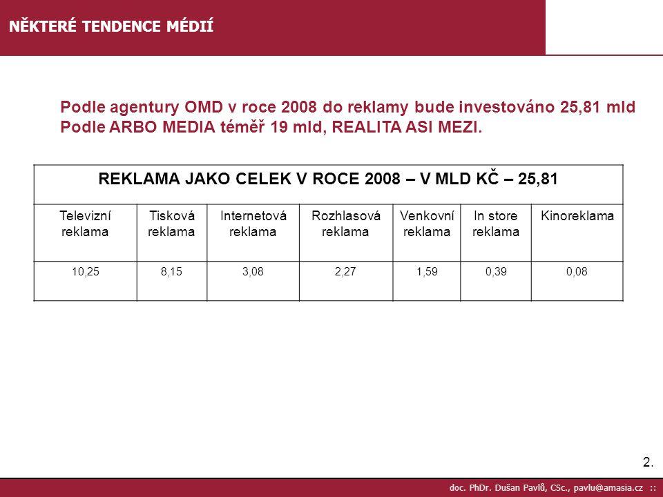 2.2. doc. PhDr. Dušan Pavlů, CSc., pavlu@amasia.cz :: NĚKTERÉ TENDENCE MÉDIÍ REKLAMA JAKO CELEK V ROCE 2008 – V MLD KČ – 25,81 Televizní reklama Tisko