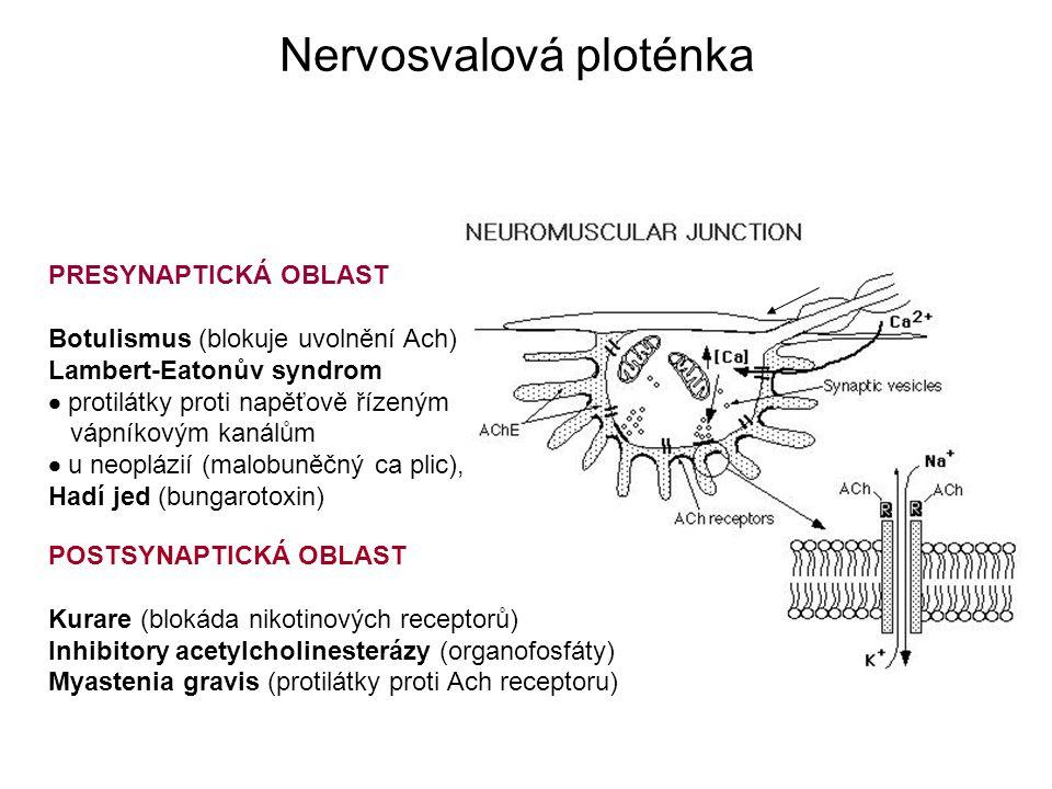 PRESYNAPTICKÁ OBLAST Botulismus (blokuje uvolnění Ach) Lambert-Eatonův syndrom  protilátky proti napěťově řízeným vápníkovým kanálům  u neoplázií (malobuněčný ca plic), Hadí jed (bungarotoxin) POSTSYNAPTICKÁ OBLAST Kurare (blokáda nikotinových receptorů) Inhibitory acetylcholinesterázy (organofosfáty) Myastenia gravis (protilátky proti Ach receptoru) Nervosvalová ploténka