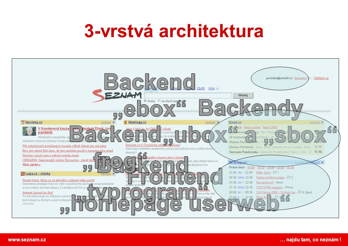 www.seznam.cz … najdu tam, co neznám ! 3-vrstvá architektura