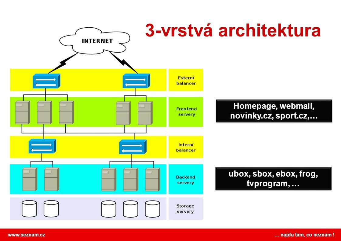 www.seznam.cz … najdu tam, co neznám ! 3-vrstvá architektura Homepage, webmail, novinky.cz, sport.cz,… ubox, sbox, ebox, frog, tvprogram, …