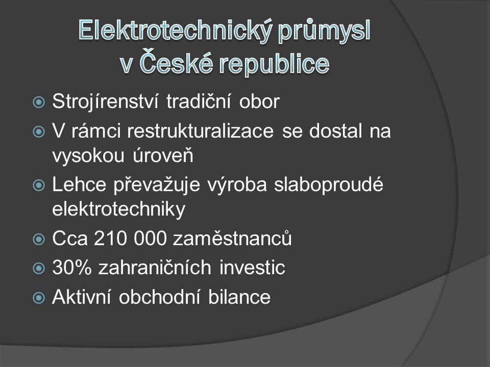  Strojírenství tradiční obor  V rámci restrukturalizace se dostal na vysokou úroveň  Lehce převažuje výroba slaboproudé elektrotechniky  Cca 210 000 zaměstnanců  30% zahraničních investic  Aktivní obchodní bilance