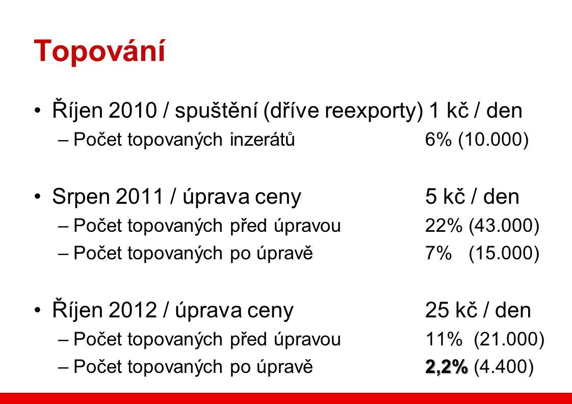 Topování •Říjen 2010 / spuštění (dříve reexporty) 1 kč / den –Počet topovaných inzerátů 6% (10.000) •Srpen 2011 / úprava ceny 5 kč / den –Počet topova