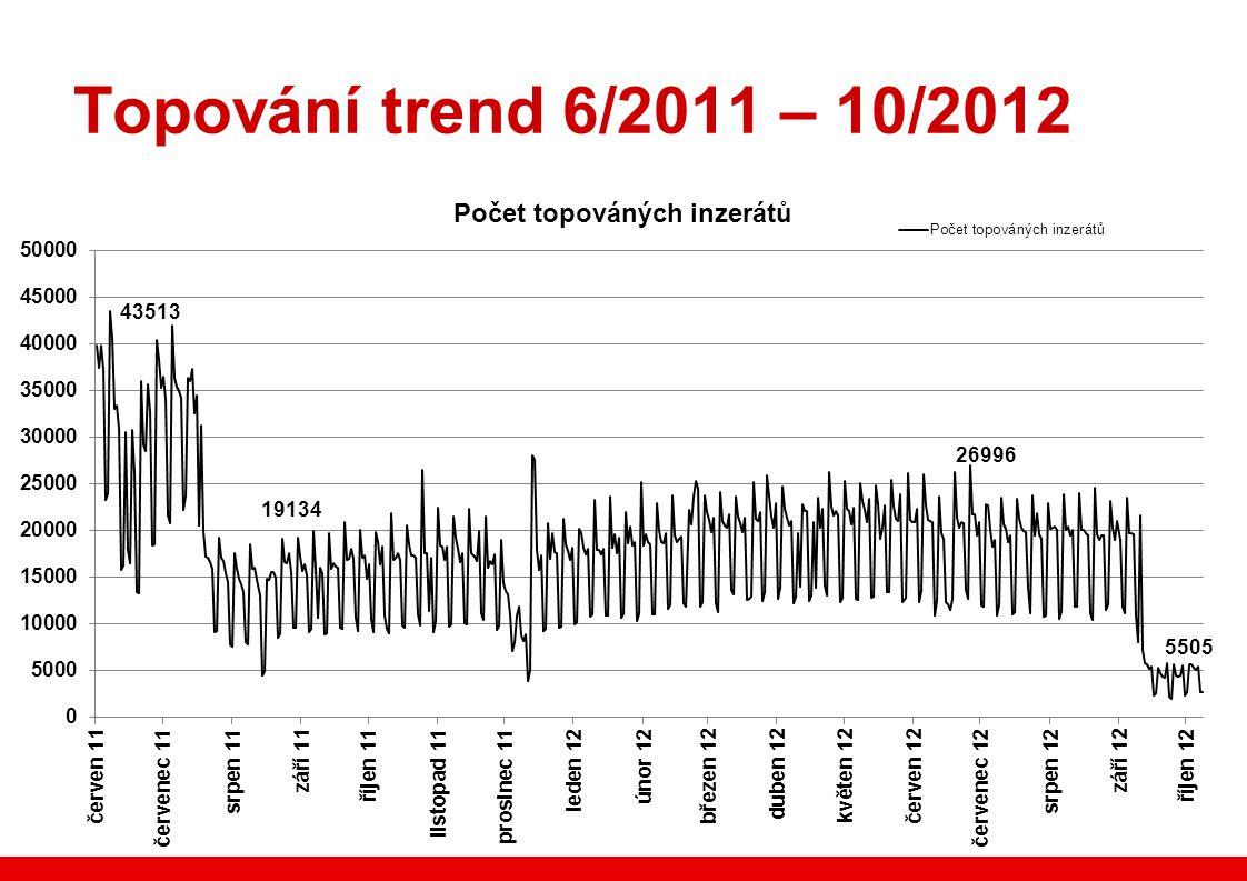Topování trend 6/2011 – 10/2012