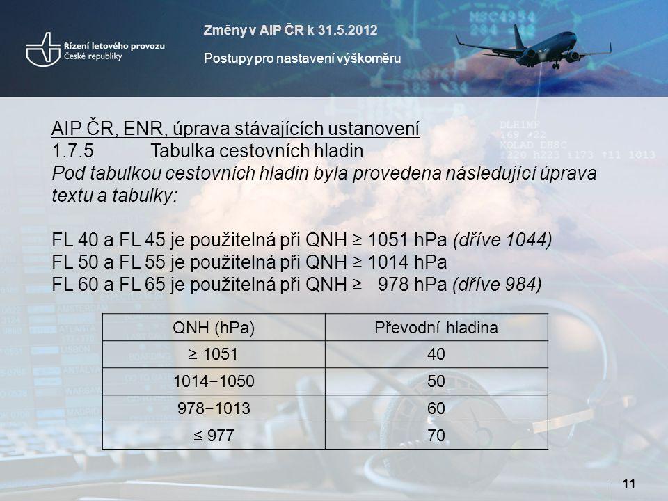 Změny v AIP ČR k 31.5.2012 Postupy pro nastavení výškoměru 11 AIP ČR, ENR, úprava stávajících ustanovení 1.7.5 Tabulka cestovních hladin Pod tabulkou cestovních hladin byla provedena následující úprava textu a tabulky: FL 40 a FL 45 je použitelná při QNH ≥ 1051 hPa (dříve 1044) FL 50 a FL 55 je použitelná při QNH ≥ 1014 hPa FL 60 a FL 65 je použitelná při QNH ≥ 978 hPa (dříve 984) QNH (hPa)Převodní hladina ≥ 105140 1014−105050 978−101360 ≤ 97770