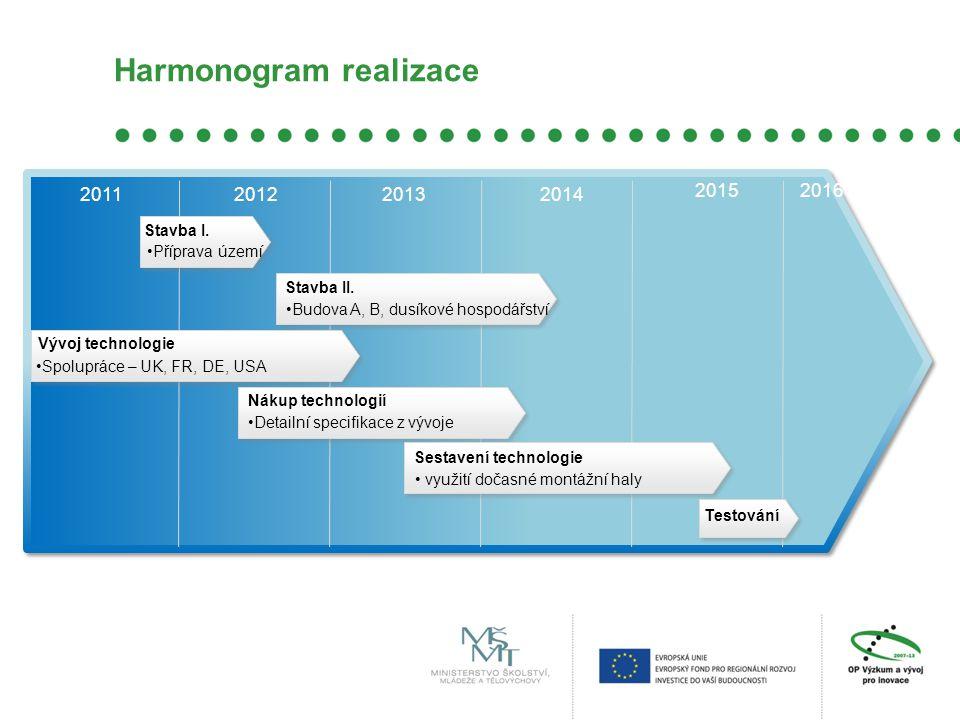 Harmonogram realizace Stavba I. Stavba II. •Spolupráce – UK, FR, DE, USA •Detailní specifikace z vývoje 20162015 2014201320122011 • využití dočasné mo