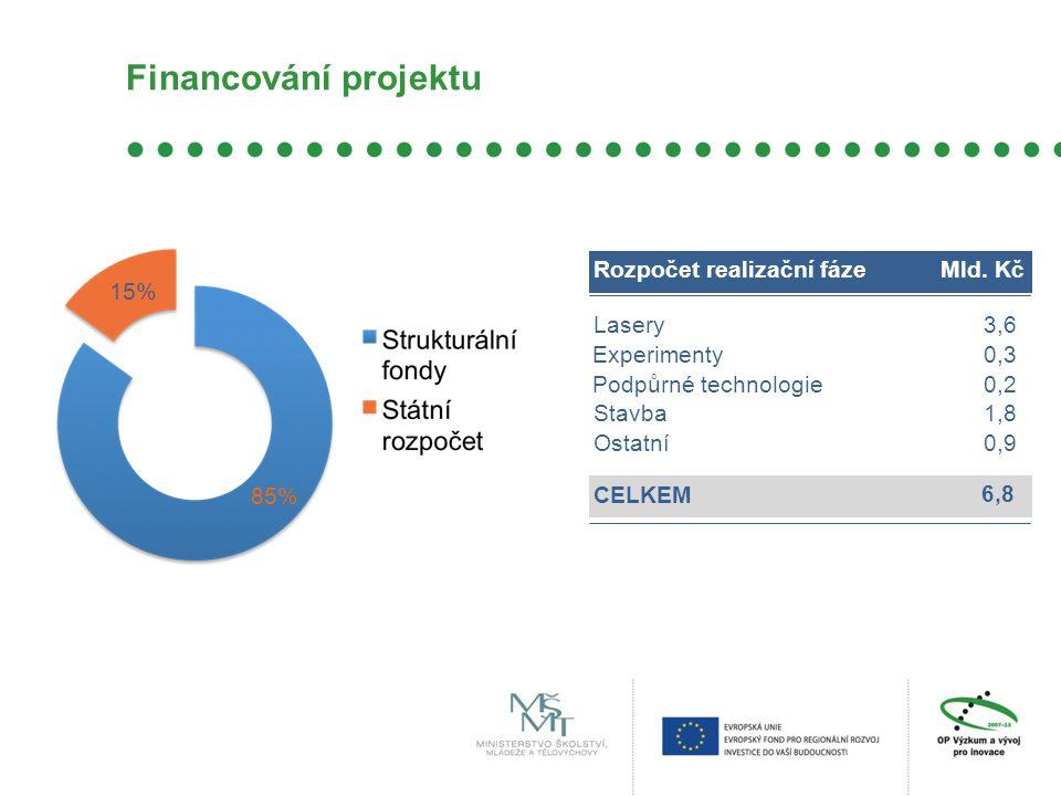 Financování projektu Rozpočet realizační fázeMld. Kč Lasery3,6 Stavba1,8 CELKEM 6,8 Experimenty0,3 Podpůrné technologie0,2 Ostatní0,9 85% 15%