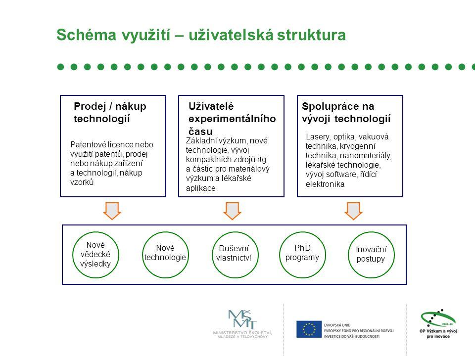 Schéma využití – uživatelská struktura Uživatelé experimentálního času Prodej / nákup technologií Inovační postupy Nové technologie Duševní vlastnictv