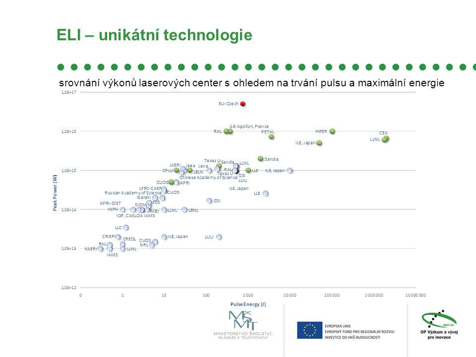 ELI – unikátní technologie srovnání výkonů laserových center s ohledem na trvání pulsu a maximální energie
