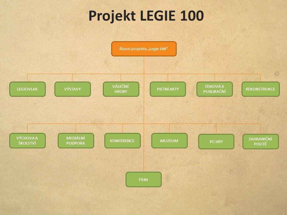 """Řízení projektu """"Legie 100"""" LEGIOVLAKVÝSTAVY VÁLEČNÉ HROBY PIETNÍ AKTY TISKOVÁ A PUBLIKAČNÍ REKONSTRUKCE VÝCHOVA A ŠKOLSTVÍ MEDIÁLNÍ PODPORA KONFERENC"""