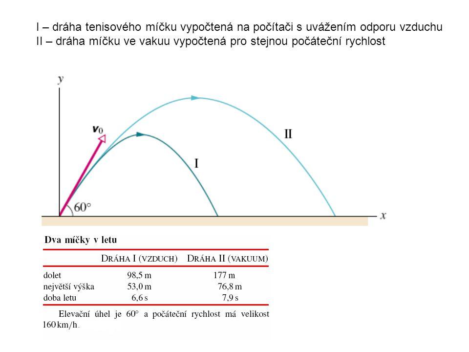 I – dráha tenisového míčku vypočtená na počítači s uvážením odporu vzduchu II – dráha míčku ve vakuu vypočtená pro stejnou počáteční rychlost