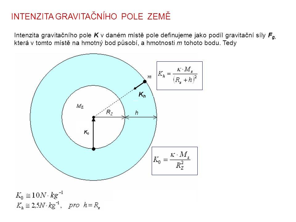 INTENZITA GRAVITAČNÍHO POLE ZEMĚ h RZRZ KhKh Intenzita gravitačního pole K v daném místě pole definujeme jako podíl gravitační síly F g, která v tomto