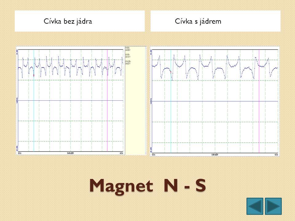 Magnet N - S Cívka bez jádra Cívka s jádrem