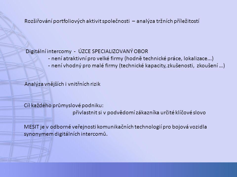 Rozšiřování portfoliových aktivit společnosti – analýza tržních příležitostí Digitální intercomy - ÚZCE SPECIALIZOVANÝ OBOR - není atraktivní pro velk