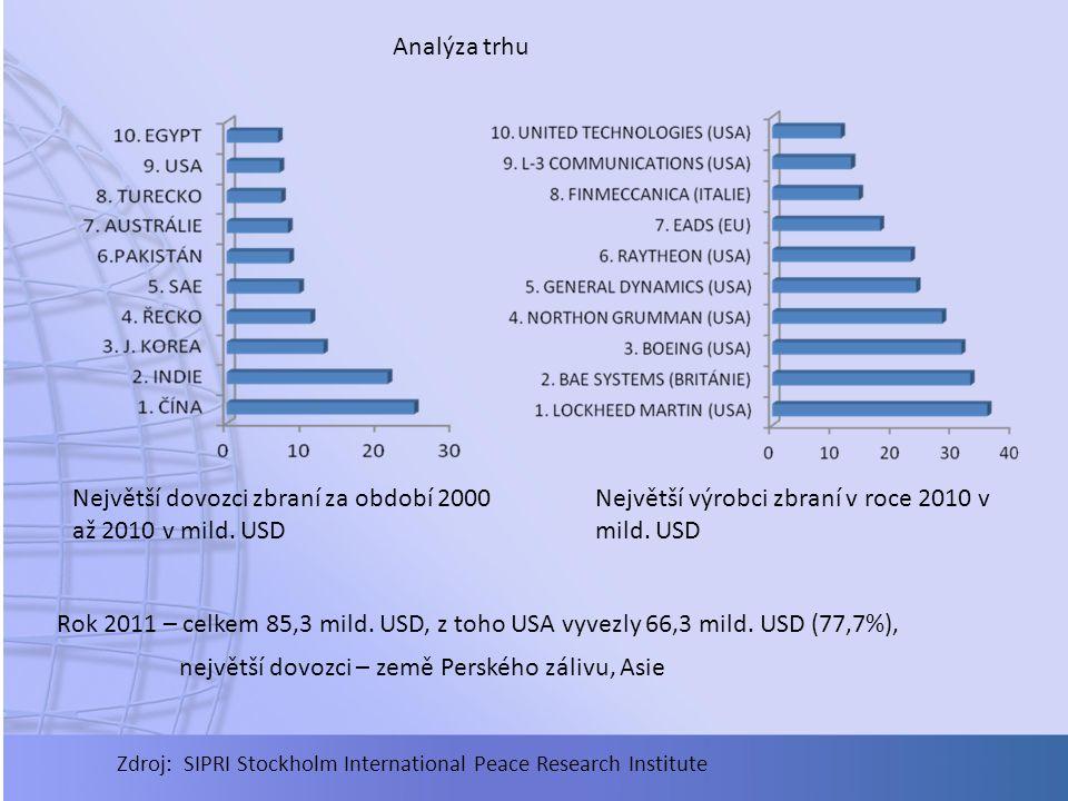 Analýza trhu Největší dovozci zbraní za období 2000 až 2010 v mild. USD Největší výrobci zbraní v roce 2010 v mild. USD Rok 2011 – celkem 85,3 mild. U