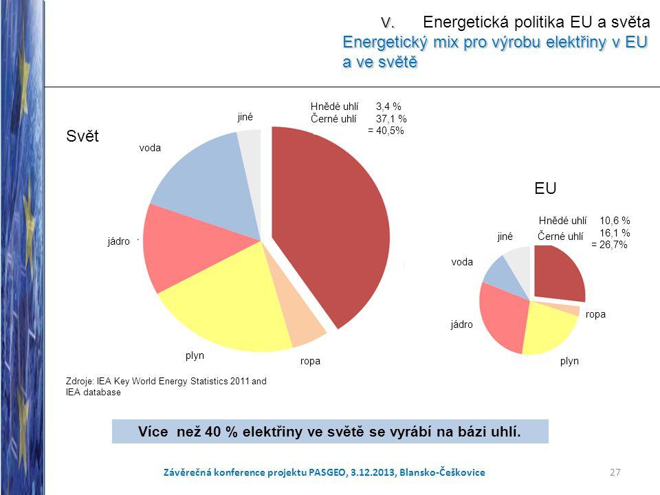 27 Více než 40 % elektřiny ve světě se vyrábí na bázi uhlí. Svět EU Zdroje: IEA Key World Energy Statistics 2011 and IEA database Černé uhlí Závěrečná