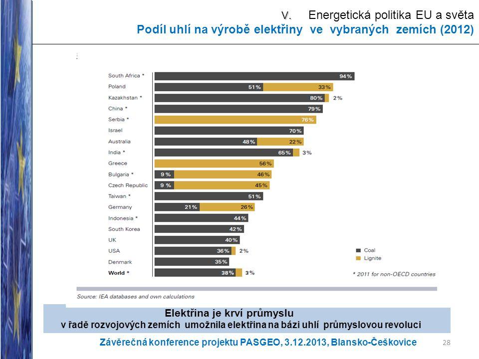 V. V. Energetická politika EU a světa Podíl uhlí na výrobě elektřiny ve vybraných zemích (2012) 28 Elektřina je krví průmyslu v řadě rozvojových zemíc