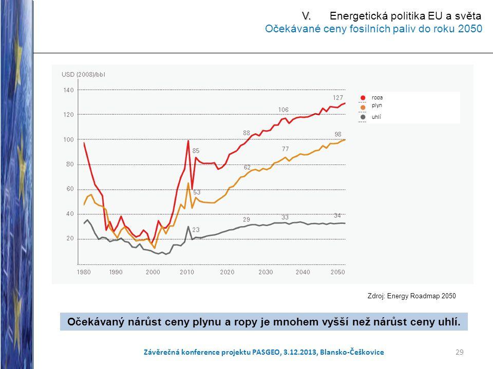 29 Zdroj: Energy Roadmap 2050 Očekávaný nárůst ceny plynu a ropy je mnohem vyšší než nárůst ceny uhlí. ropa plyn uhlí Závěrečná konference projektu PA