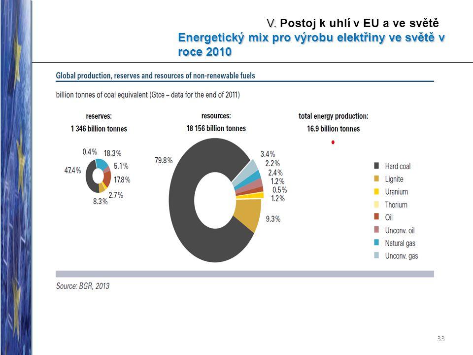 33 V. V. Postoj k uhlí v EU a ve světě Energetický mix pro výrobu elektřiny ve světě v roce 2010