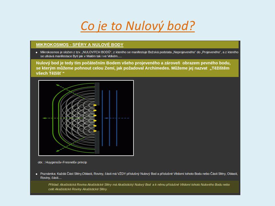 Druhy Nulových Bodů Druhy – typy NB máme podle toho jakou sféru vlastně generují = produkují: Všechny tyto typy NB a jejich produkty = jednotlivé sféry se prolínají….