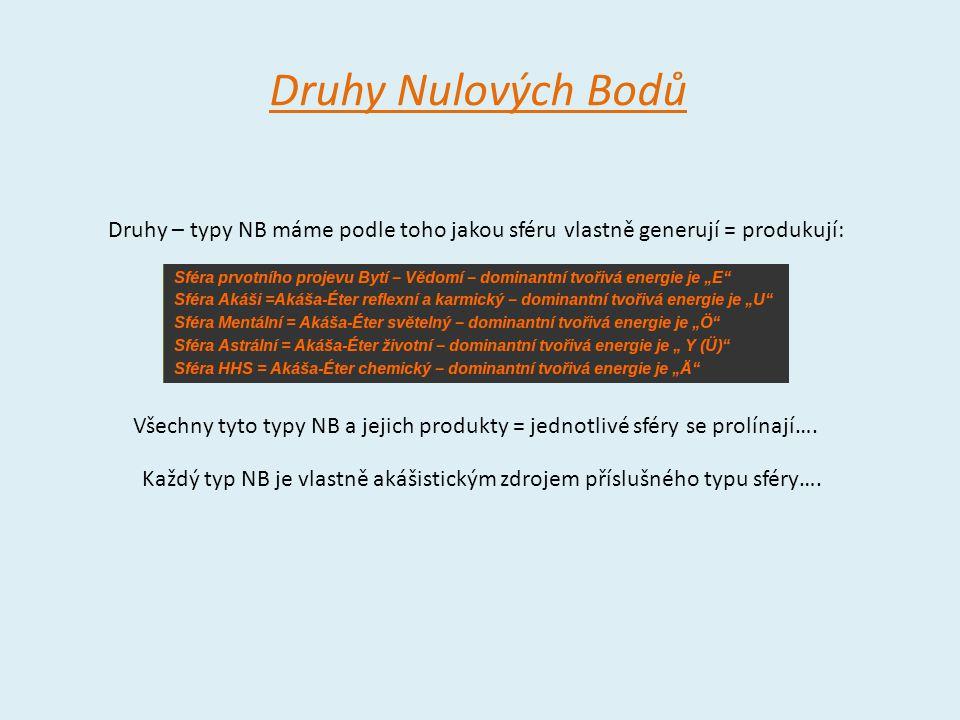 Druhy Nulových Bodů Druhy – typy NB máme podle toho jakou sféru vlastně generují = produkují: Všechny tyto typy NB a jejich produkty = jednotlivé sfér