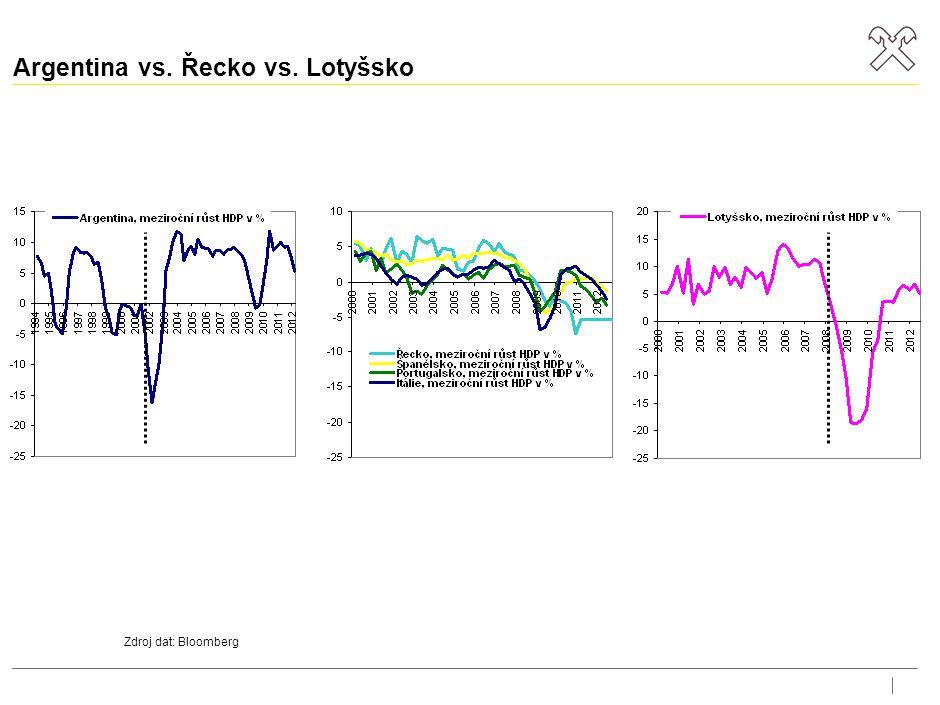 Argentina vs. Řecko vs. Lotyšsko Zdroj dat: Bloomberg
