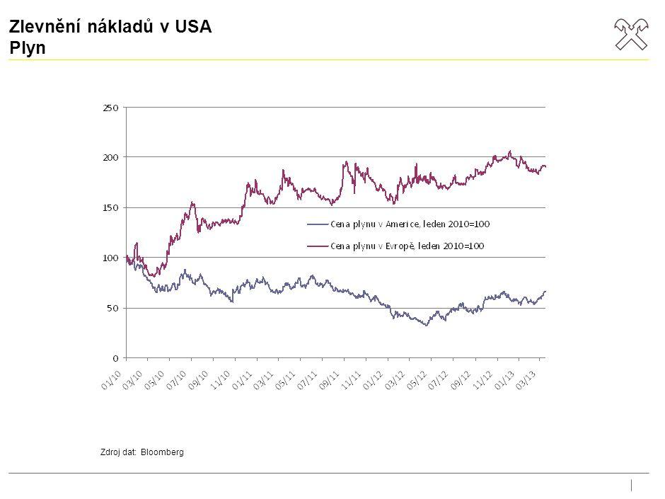 Zlevnění nákladů v USA Plyn Zdroj dat: Bloomberg