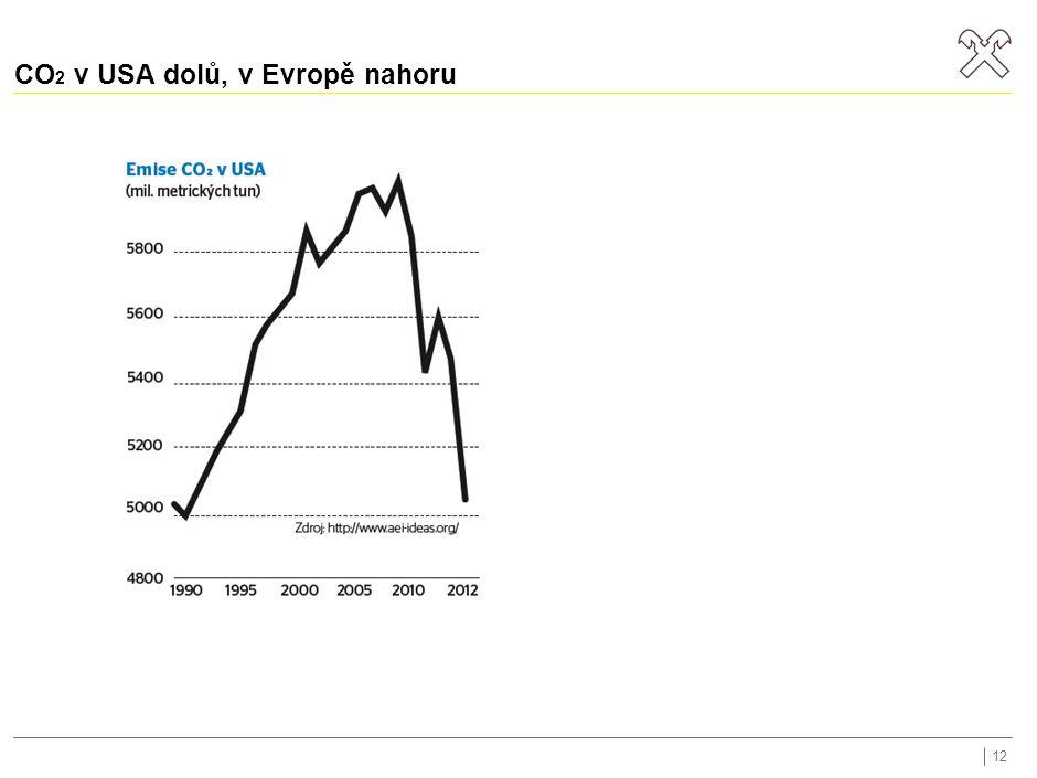 CO 2 v USA dolů, v Evropě nahoru 12