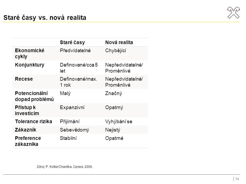Staré časy vs. nová realita Staré časyNová realita Ekonomické cykly PředvídatelnéChybějící KonjunkturyDefinované/cca 5 let Nepředvídatelné/ Proměnlivé