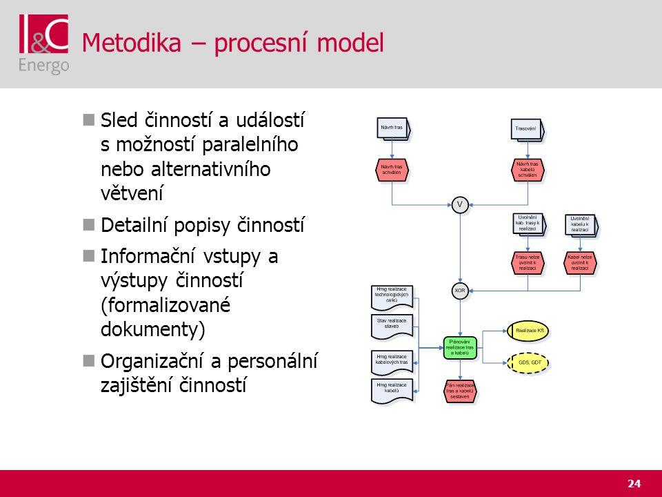 24 Metodika – procesní model  Sled činností a událostí s možností paralelního nebo alternativního větvení  Detailní popisy činností  Informační vst