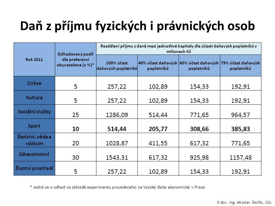 Daň z příjmu fyzických i právnických osob Rok 2011 Odhadovaný podíl dle preferencí obyvatelstva (v %)* Rozdělení příjmu z daně mezi jednotlivé kapitol