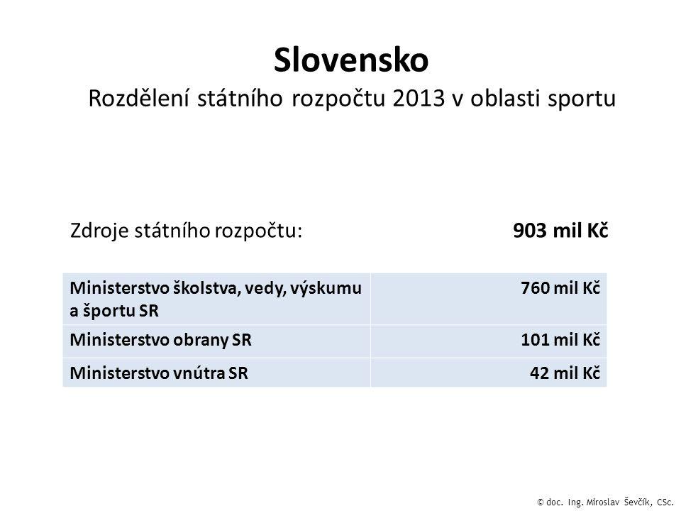 Slovensko Rozdělení státního rozpočtu 2013 v oblasti sportu Zdroje státního rozpočtu: 903 mil Kč Ministerstvo školstva, vedy, výskumu a športu SR 760