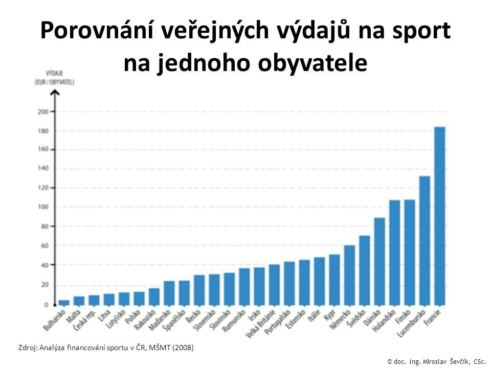 Porovnání veřejných výdajů na sport na jednoho obyvatele Zdroj: Analýza financování sportu v ČR, MŠMT (2008) © doc. Ing. Miroslav Ševčík, CSc.