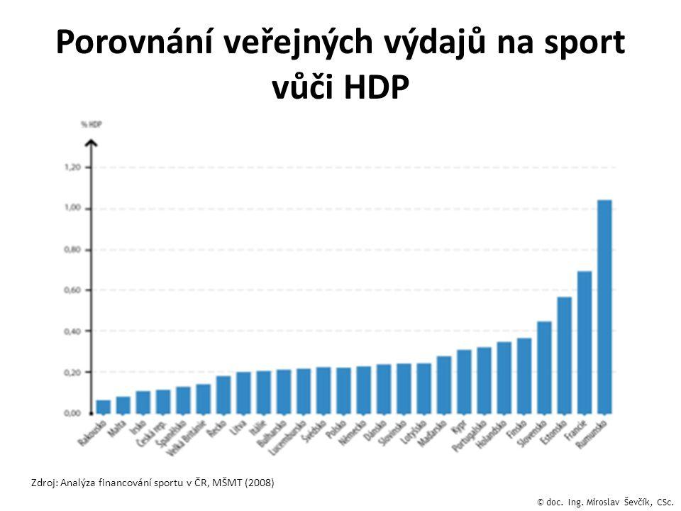 Porovnání veřejných výdajů na sport vůči HDP Zdroj: Analýza financování sportu v ČR, MŠMT (2008) © doc. Ing. Miroslav Ševčík, CSc.