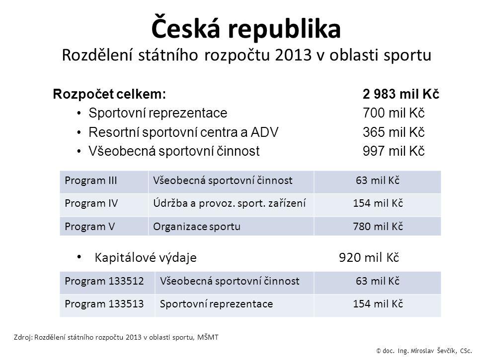 Rozpočet celkem: 2 983 mil Kč •Sportovní reprezentace700 mil Kč •Resortní sportovní centra a ADV365 mil Kč •Všeobecná sportovní činnost997 mil Kč Česk