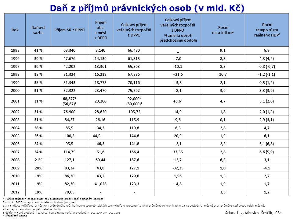 Daň z příjmů právnických osob (v mld. Kč) 1 Nárůst způsoben neopakovatelnou platbou za prodej opcí a finanční operace. 2 od roku 2007 po započtení dod