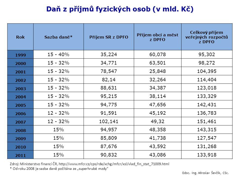 Daň z příjmů fyzických osob (v mld. Kč) RokSazba daně*Příjem SR z DPFO Příjem obcí a měst z DPFO Celkový příjem veřejných rozpočtů z DPFO 1999 15 - 40