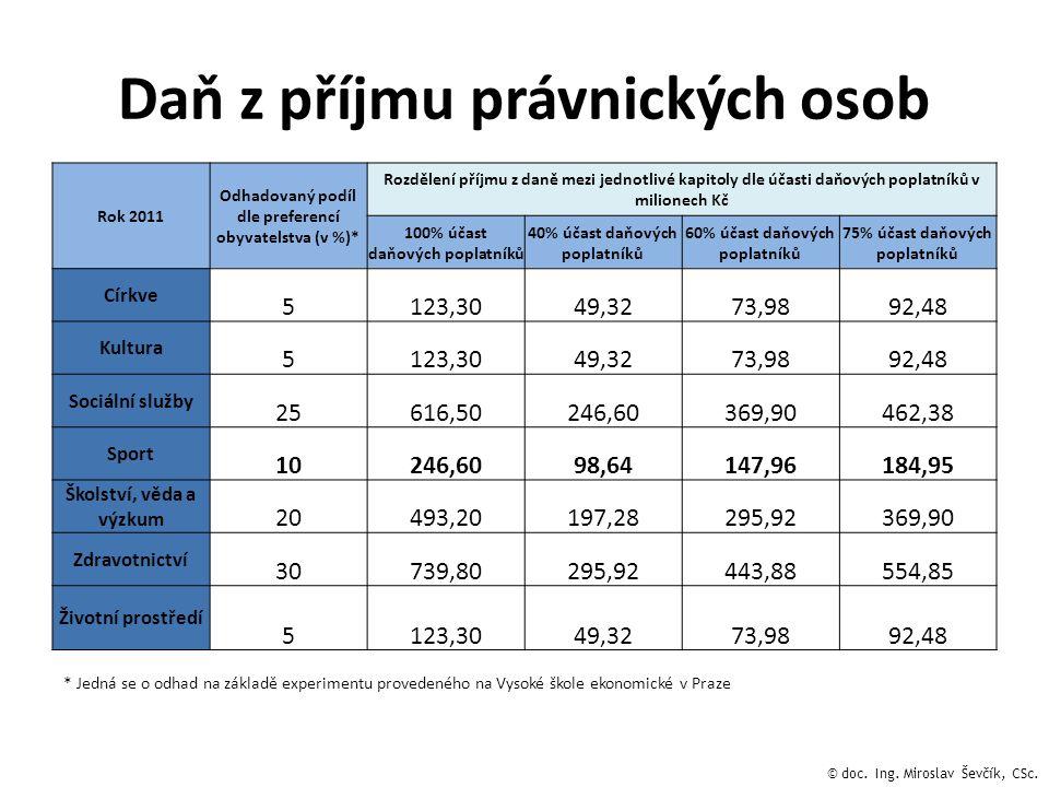 Daň z příjmu právnických osob Rok 2011 Odhadovaný podíl dle preferencí obyvatelstva (v %)* Rozdělení příjmu z daně mezi jednotlivé kapitoly dle účasti